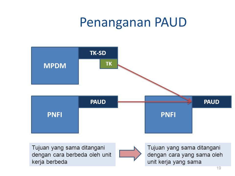 Penanganan PAUD 19 MPDM TK-SD PNFI PAUD TK PNFI PAUD Tujuan yang sama ditangani dengan cara berbeda oleh unit kerja berbeda Tujuan yang sama ditangani