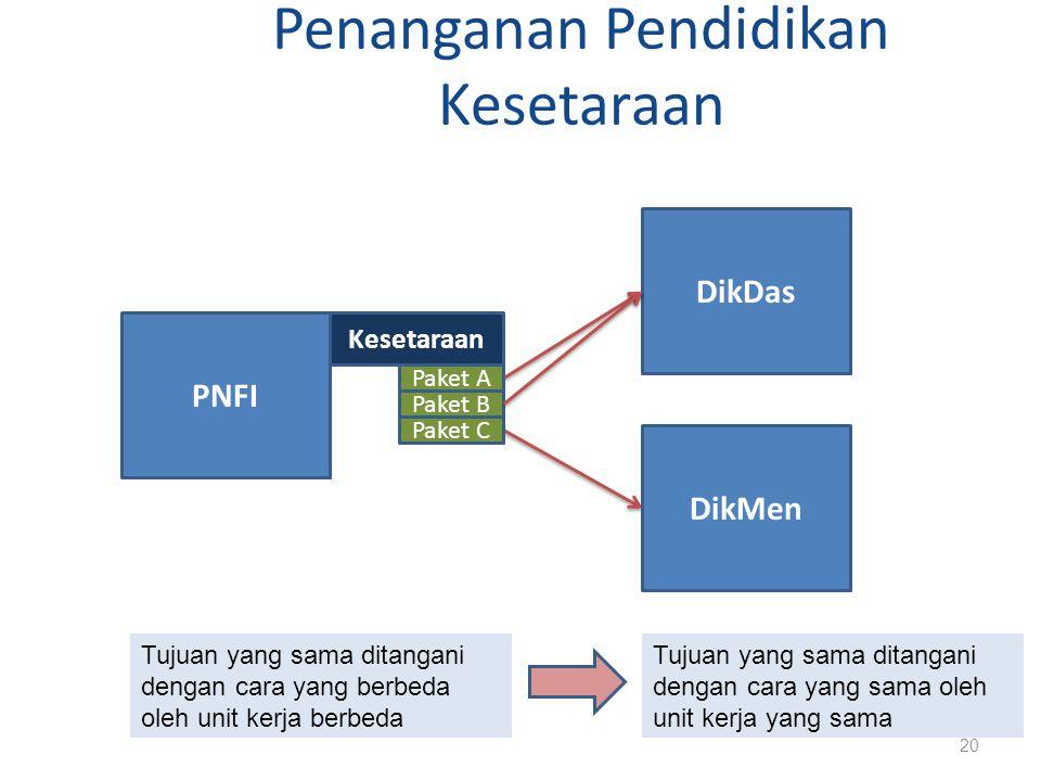 Penanganan Pendidikan Kesetaraan 20 DikDas PNFI Kesetaraan DikMen Tujuan yang sama ditangani dengan cara yang berbeda oleh unit kerja berbeda Tujuan y