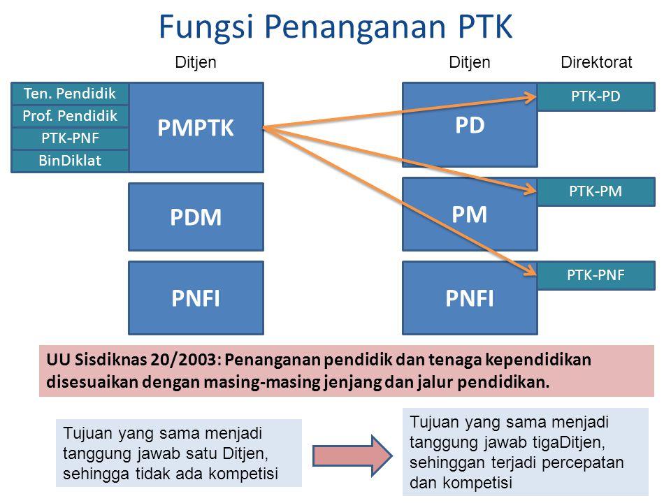 Fungsi Penanganan PTK 21 PMPTK PDM PNFI PD PM PNFI PTK-PD PTK-PM PTK-PNF Ditjen Direktorat UU Sisdiknas 20/2003: Penanganan pendidik dan tenaga kepend