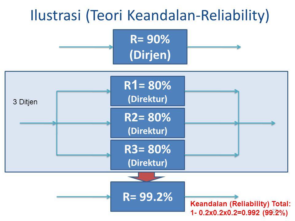 Ilustrasi (Teori Keandalan-Reliability) 22 R= 90% (Dirjen) R2= 80% (Direktur) R 1 = 80% (Direktur) R3= 80% (Direktur) R= 99.2% 3 Ditjen Keandalan (Rel