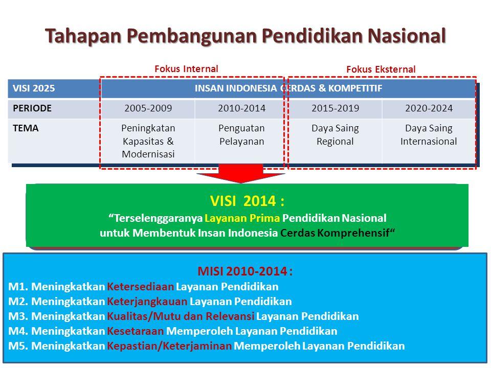 MISI 2010-2014 : M1. Meningkatkan Ketersediaan Layanan Pendidikan M2. Meningkatkan Keterjangkauan Layanan Pendidikan M3. Meningkatkan Kualitas/Mutu da