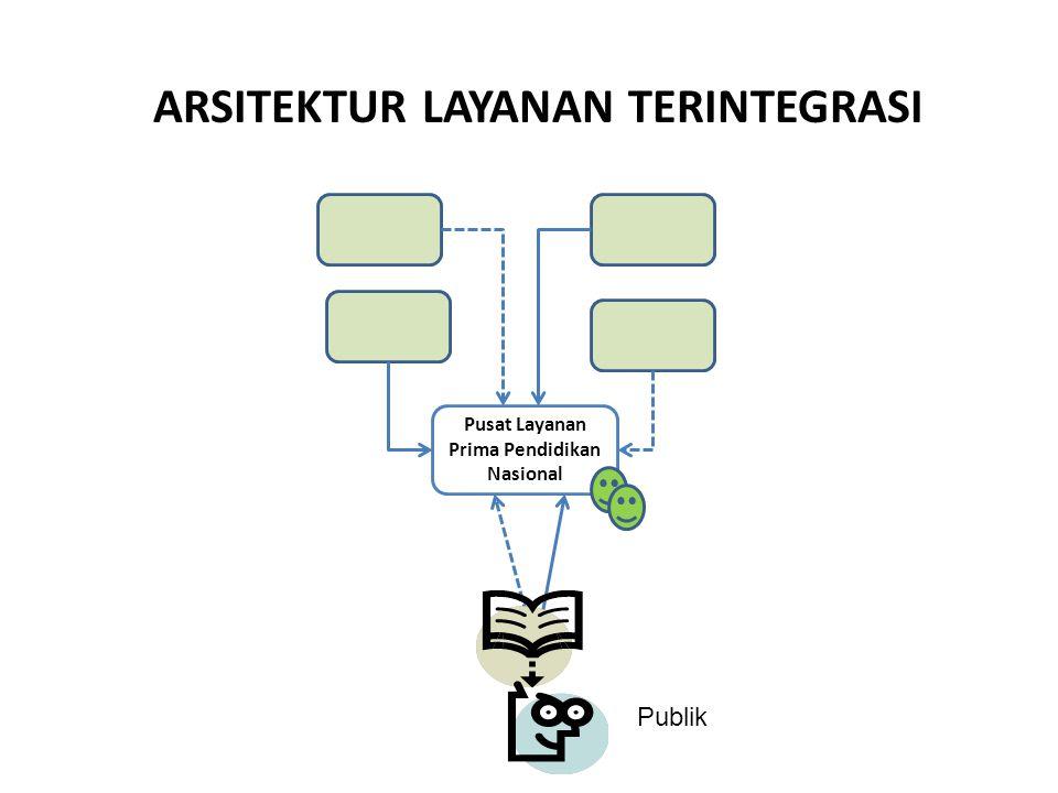 ARSITEKTUR LAYANAN TERINTEGRASI Pusat Layanan Prima Pendidikan Nasional Publik