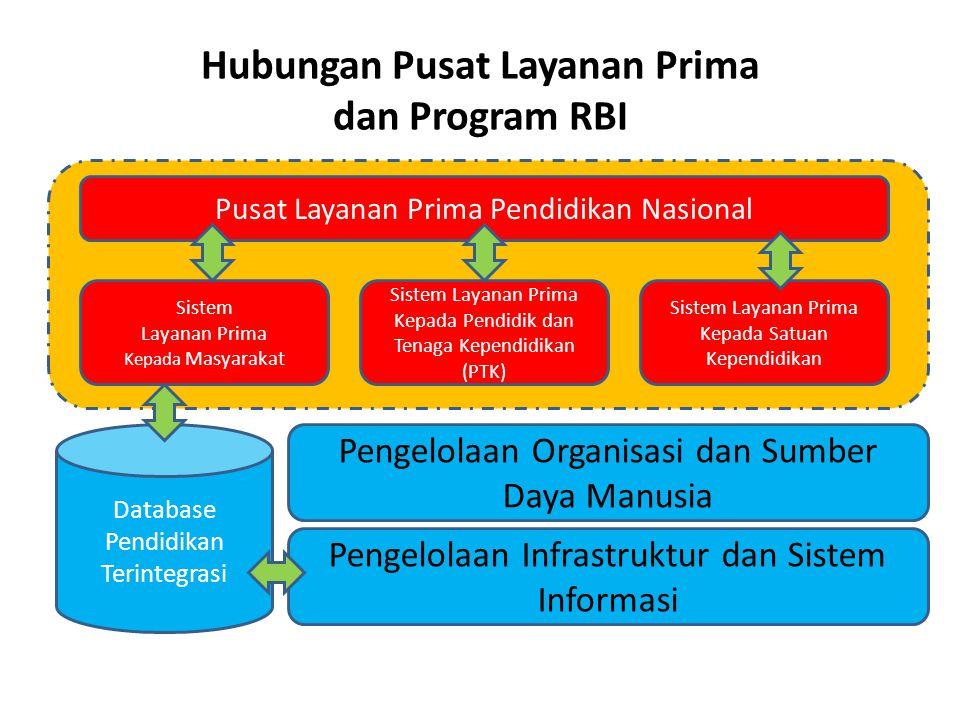 Sistem Layanan Prima Kepada Masyarakat Sistem Layanan Prima Kepada Pendidik dan Tenaga Kependidikan (PTK) Sistem Layanan Prima Kepada Satuan Kependidi
