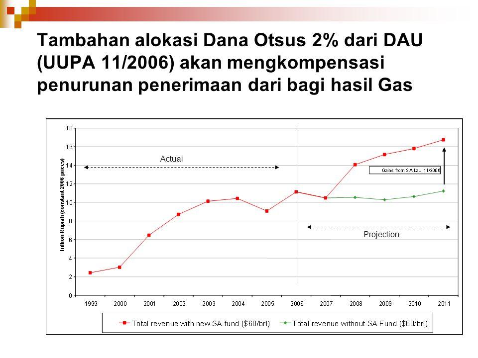 Tambahan alokasi Dana Otsus 2% dari DAU (UUPA 11/2006) akan mengkompensasi penurunan penerimaan dari bagi hasil Gas Actual Projection
