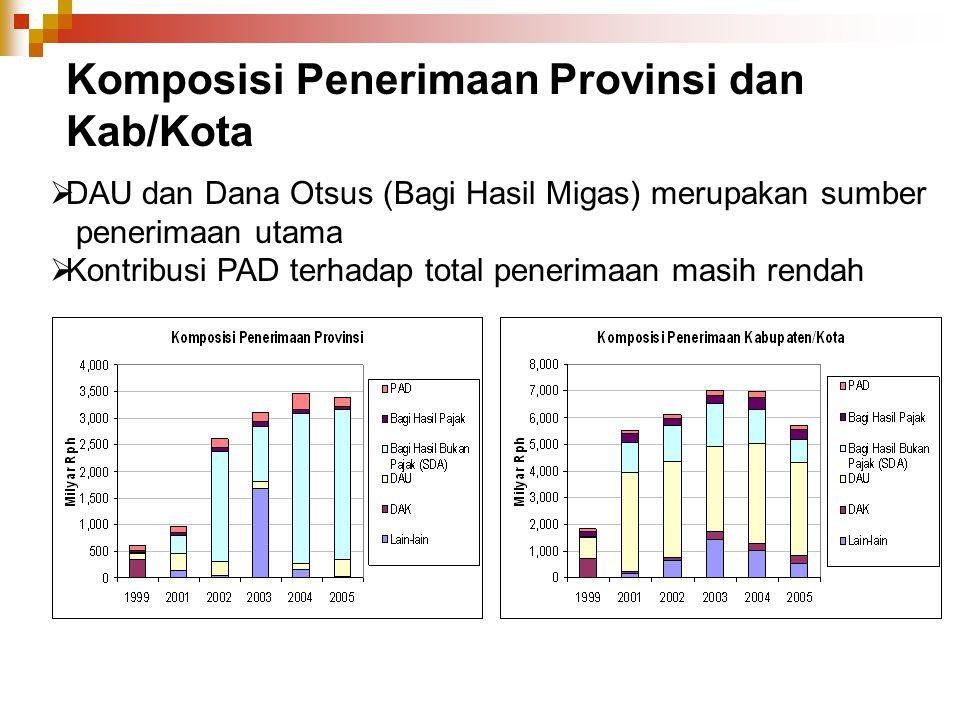 Komposisi Penerimaan Provinsi dan Kab/Kota  DAU dan Dana Otsus (Bagi Hasil Migas) merupakan sumber penerimaan utama  Kontribusi PAD terhadap total p