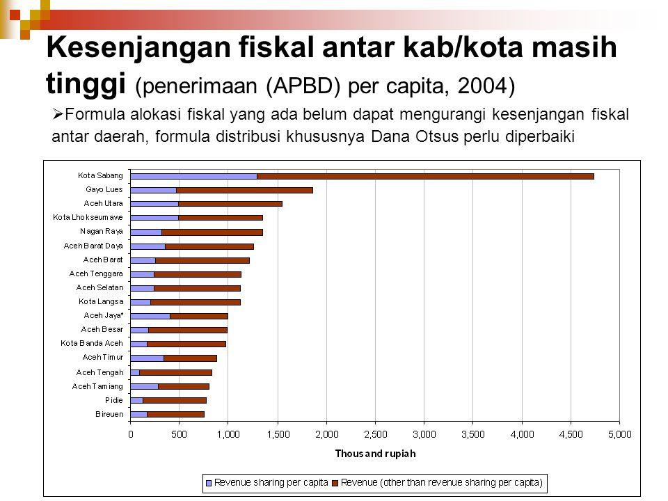Kesenjangan fiskal antar kab/kota masih tinggi (penerimaan (APBD) per capita, 2004)  Formula alokasi fiskal yang ada belum dapat mengurangi kesenjang
