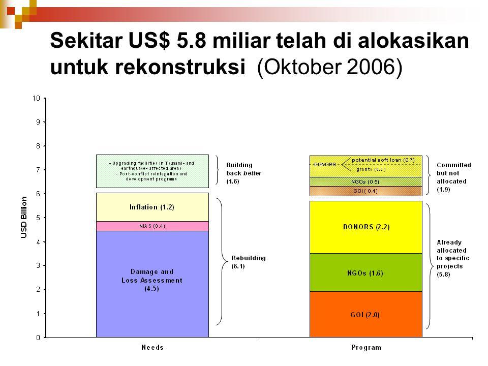 Sekitar US$ 5.8 miliar telah di alokasikan untuk rekonstruksi (Oktober 2006)