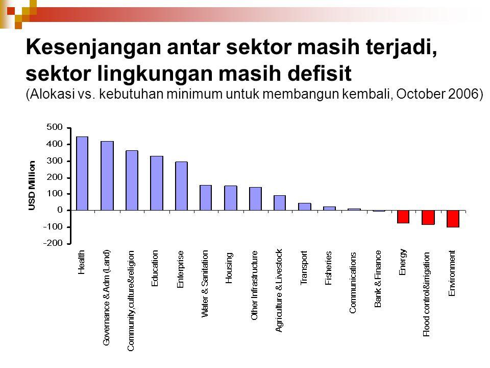 Kesenjangan antar sektor masih terjadi, sektor lingkungan masih defisit (Alokasi vs. kebutuhan minimum untuk membangun kembali, October 2006)