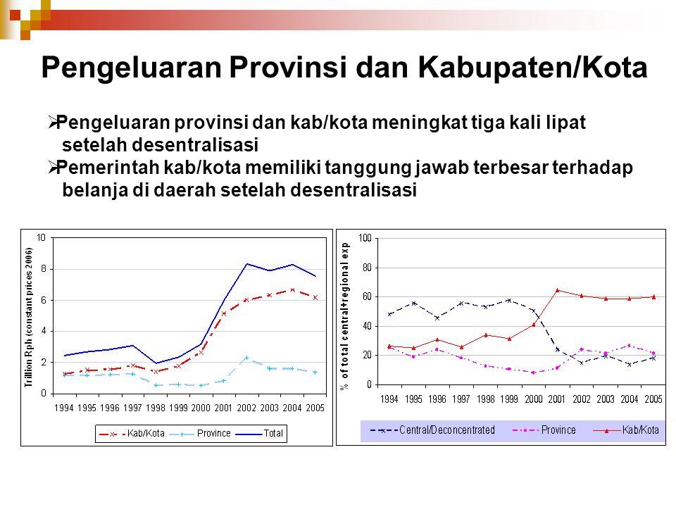 Pengeluaran Provinsi dan Kabupaten/Kota  Pengeluaran provinsi dan kab/kota meningkat tiga kali lipat setelah desentralisasi  Pemerintah kab/kota mem