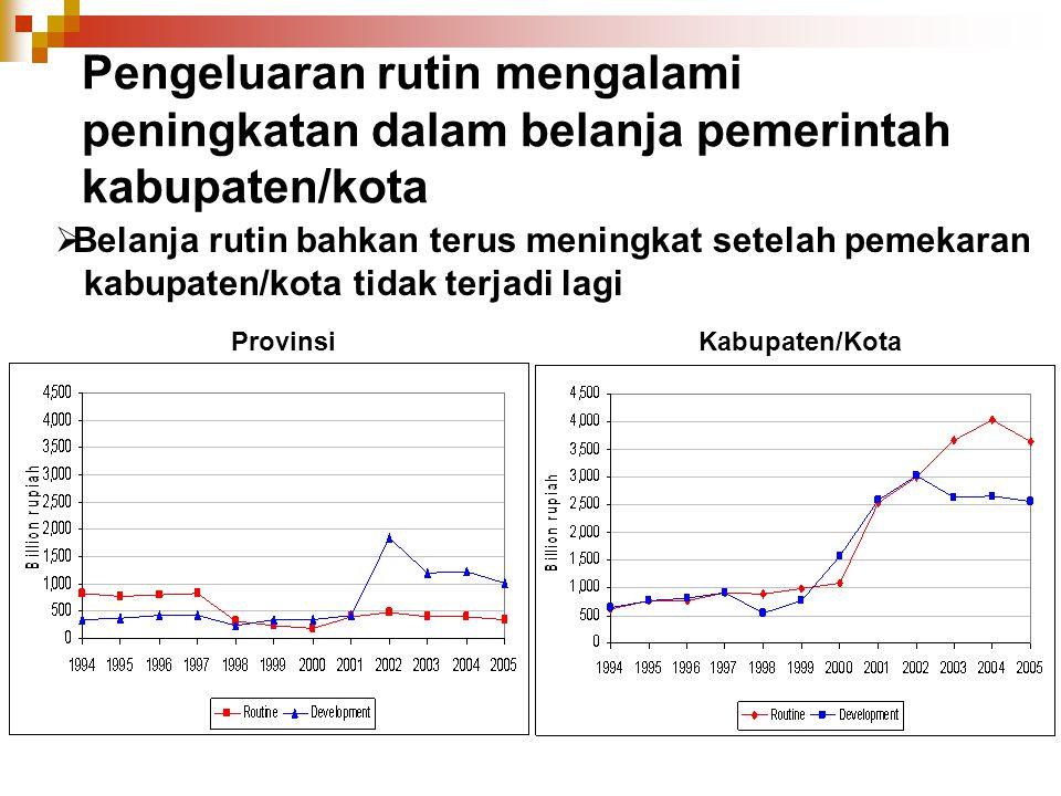 Pengeluaran rutin mengalami peningkatan dalam belanja pemerintah kabupaten/kota ProvinsiKabupaten/Kota  Belanja rutin bahkan terus meningkat setelah