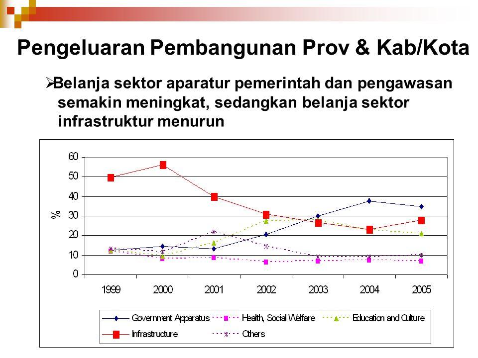  Belanja sektor aparatur pemerintah dan pengawasan semakin meningkat, sedangkan belanja sektor infrastruktur menurun Pengeluaran Pembangunan Prov & K