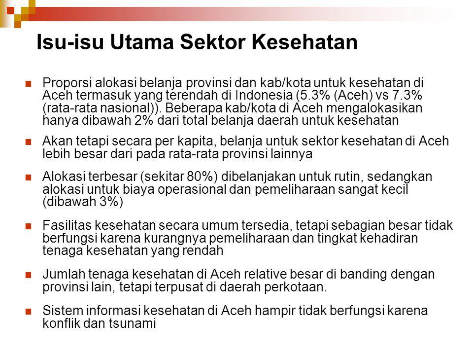 Isu-isu Utama Sektor Kesehatan Proporsi alokasi belanja provinsi dan kab/kota untuk kesehatan di Aceh termasuk yang terendah di Indonesia (5.3% (Aceh)