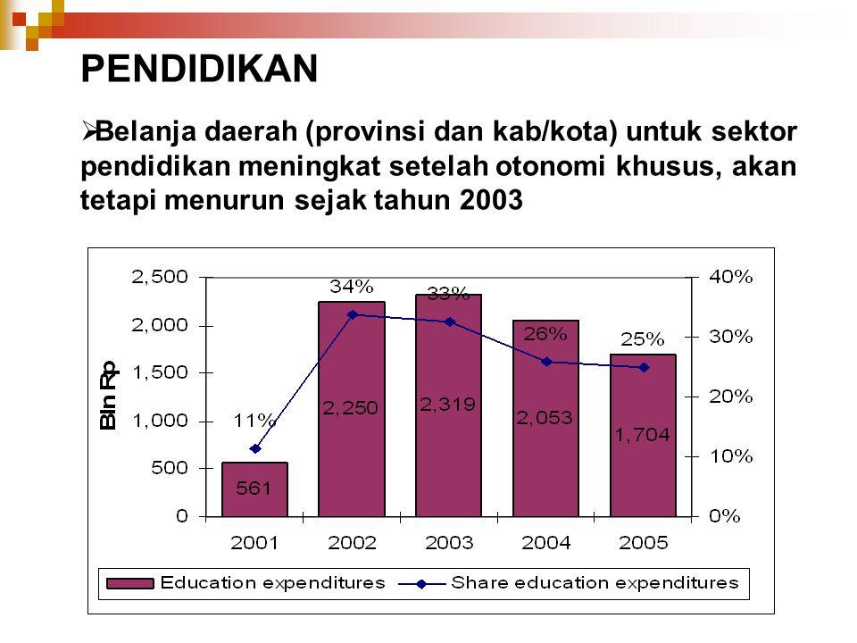  Belanja daerah (provinsi dan kab/kota) untuk sektor pendidikan meningkat setelah otonomi khusus, akan tetapi menurun sejak tahun 2003 PENDIDIKAN
