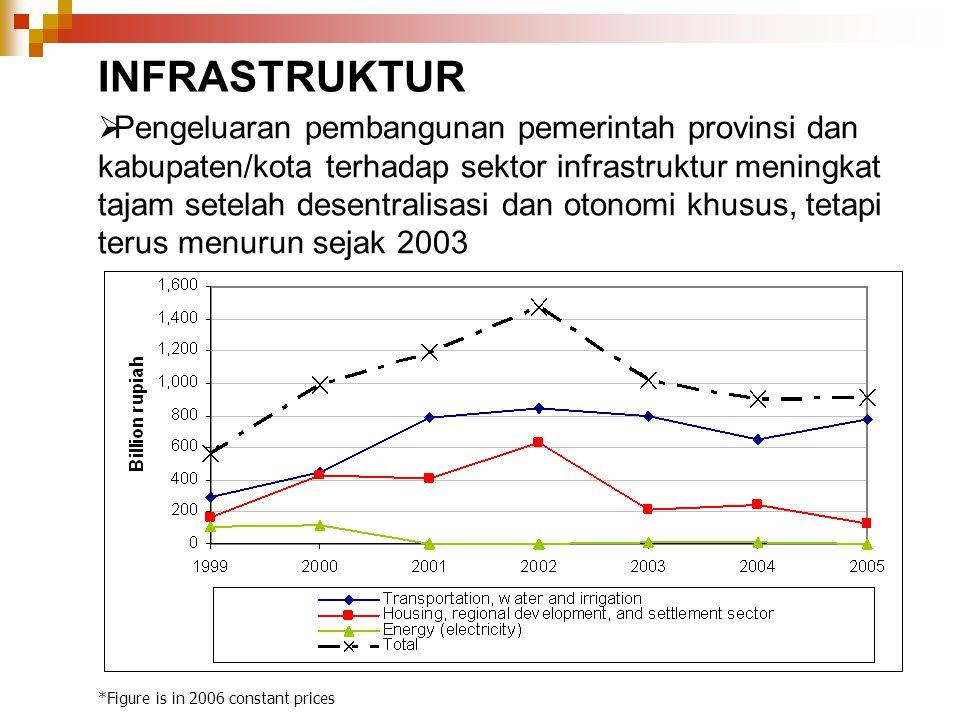  Pengeluaran pembangunan pemerintah provinsi dan kabupaten/kota terhadap sektor infrastruktur meningkat tajam setelah desentralisasi dan otonomi khus