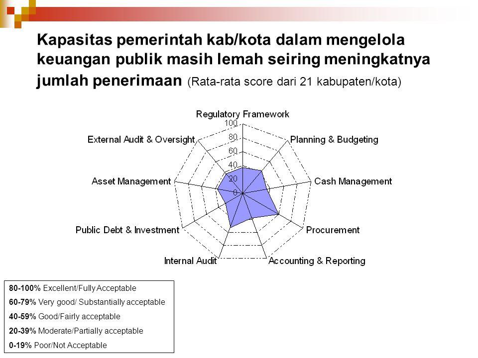 Kapasitas pemerintah kab/kota dalam mengelola keuangan publik masih lemah seiring meningkatnya jumlah penerimaan (Rata-rata score dari 21 kabupaten/ko