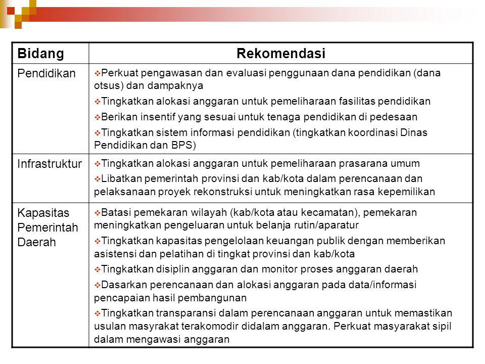 BidangRekomendasi Pendidikan  Perkuat pengawasan dan evaluasi penggunaan dana pendidikan (dana otsus) dan dampaknya  Tingkatkan alokasi anggaran unt