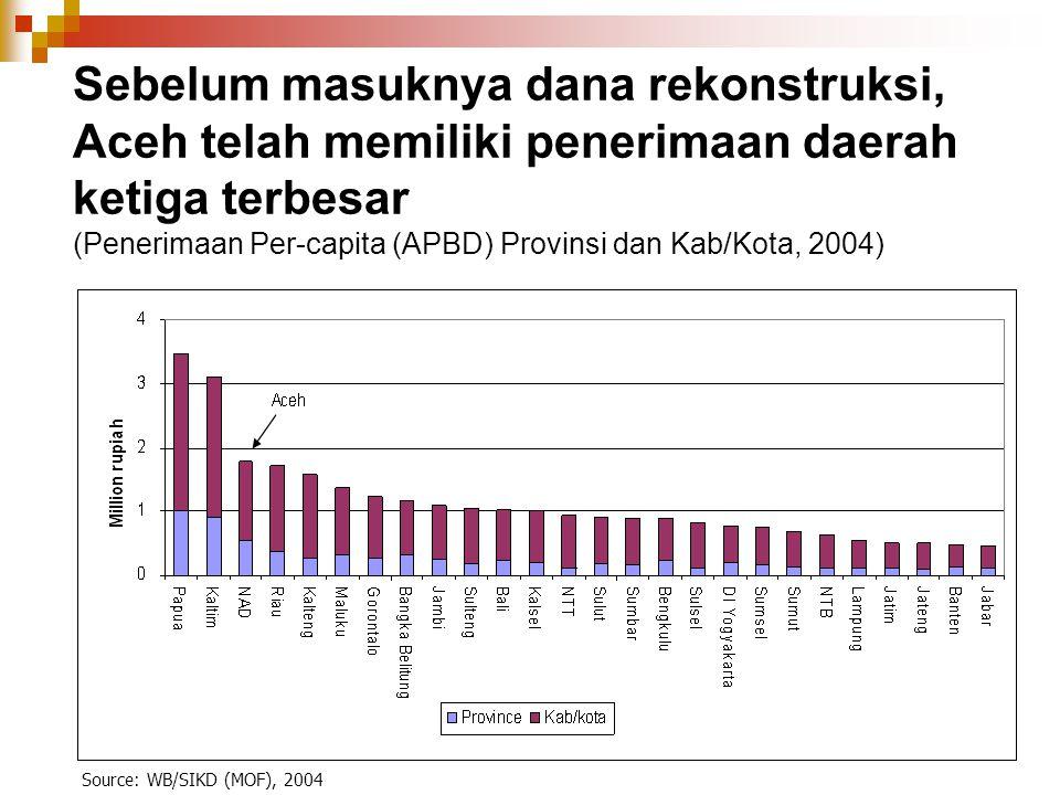 Source: WB/SIKD (MOF), 2004 Sebelum masuknya dana rekonstruksi, Aceh telah memiliki penerimaan daerah ketiga terbesar (Penerimaan Per-capita (APBD) Pr