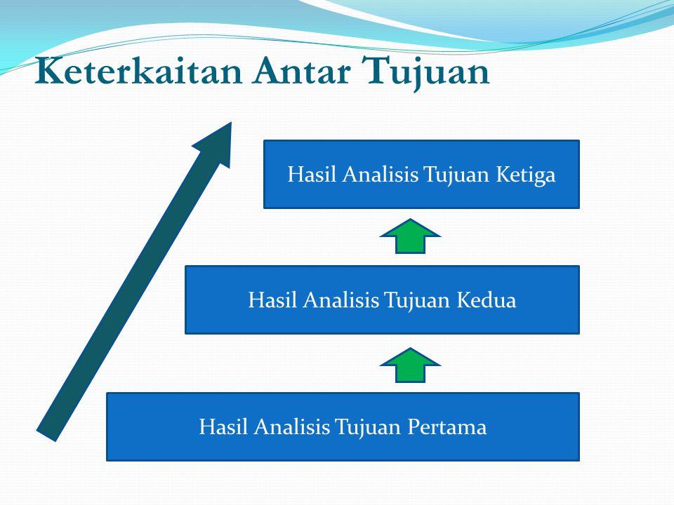 Keterkaitan Antar Tujuan Hasil Analisis Tujuan Pertama Hasil Analisis Tujuan Kedua Hasil Analisis Tujuan Ketiga
