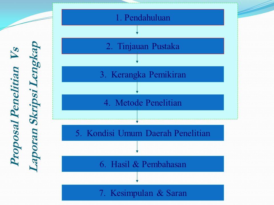 2.Tinjauan Pustaka 7. Kesimpulan & Saran 3. Kerangka Pemikiran 4.
