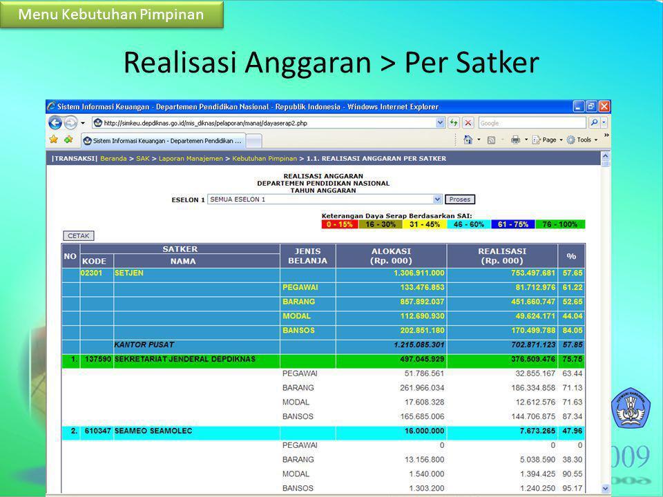 Realisasi Anggaran > Per Satker Menu Kebutuhan Pimpinan