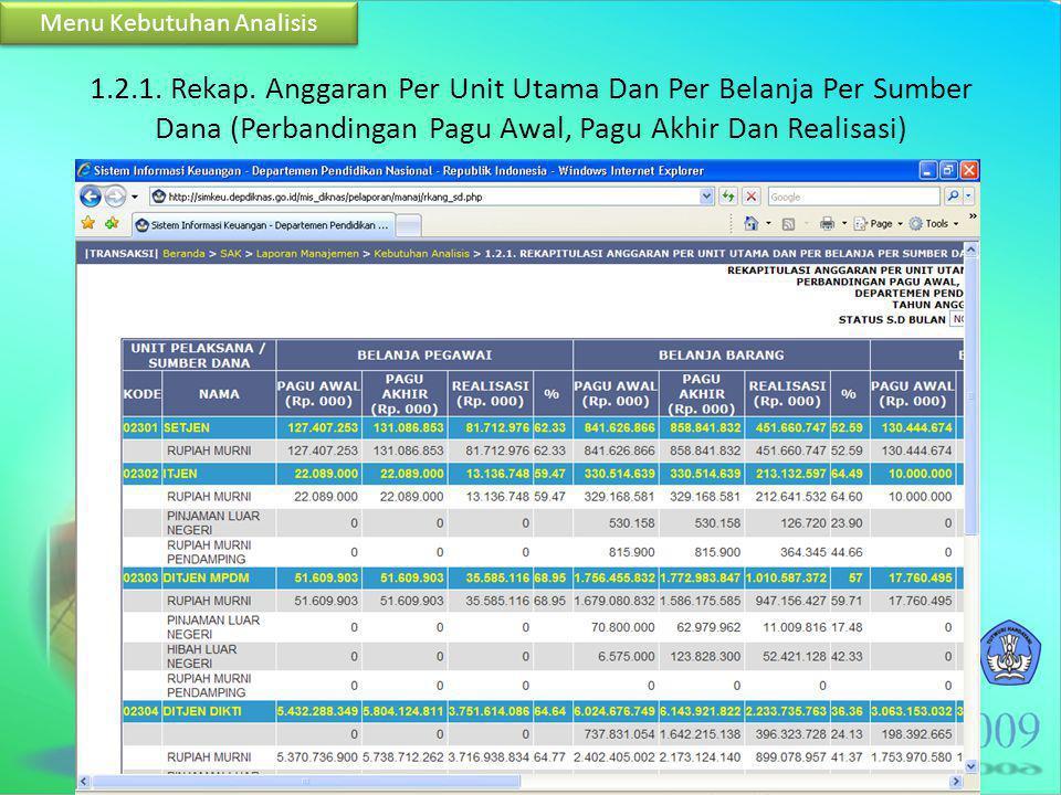 1.2.1. Rekap. Anggaran Per Unit Utama Dan Per Belanja Per Sumber Dana (Perbandingan Pagu Awal, Pagu Akhir Dan Realisasi) Menu Kebutuhan Analisis