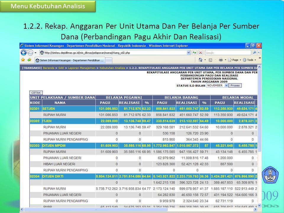 1.2.2. Rekap. Anggaran Per Unit Utama Dan Per Belanja Per Sumber Dana (Perbandingan Pagu Akhir Dan Realisasi) Menu Kebutuhan Analisis