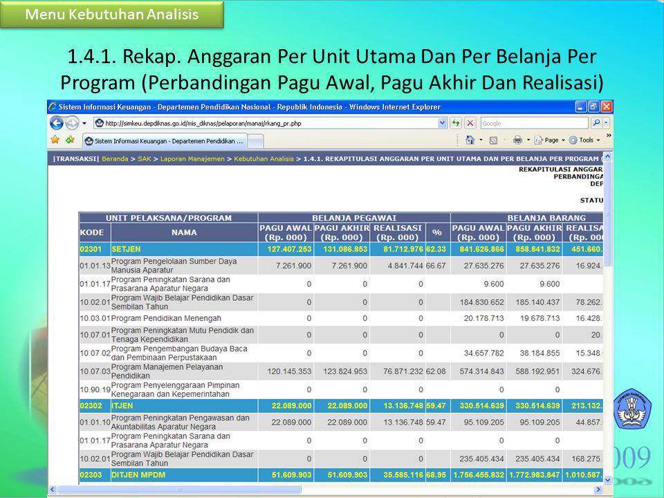 1.4.1. Rekap. Anggaran Per Unit Utama Dan Per Belanja Per Program (Perbandingan Pagu Awal, Pagu Akhir Dan Realisasi) Menu Kebutuhan Analisis