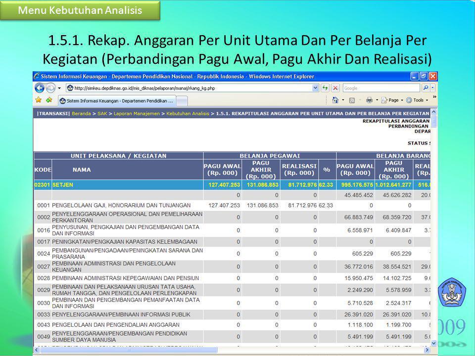 1.5.1. Rekap. Anggaran Per Unit Utama Dan Per Belanja Per Kegiatan (Perbandingan Pagu Awal, Pagu Akhir Dan Realisasi) Menu Kebutuhan Analisis