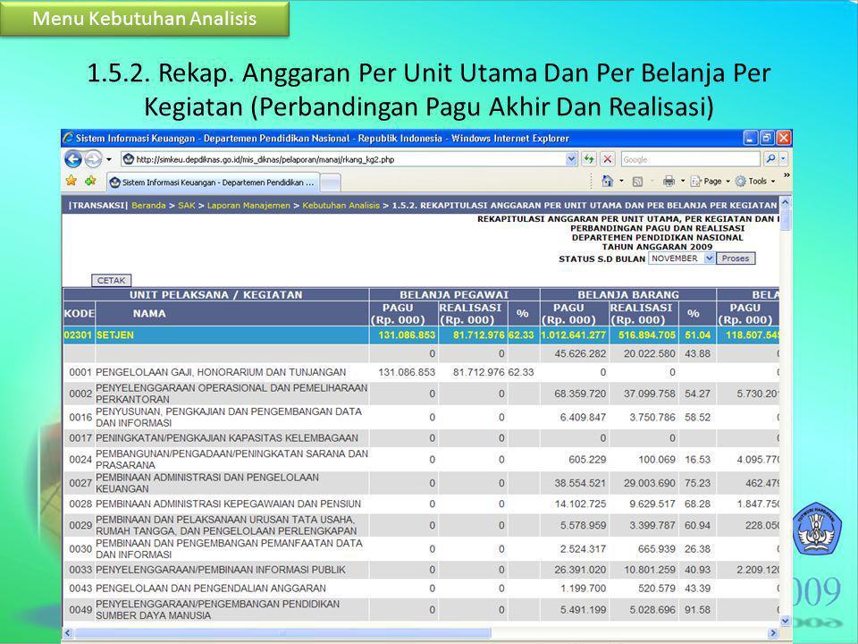 1.5.2. Rekap. Anggaran Per Unit Utama Dan Per Belanja Per Kegiatan (Perbandingan Pagu Akhir Dan Realisasi) Menu Kebutuhan Analisis