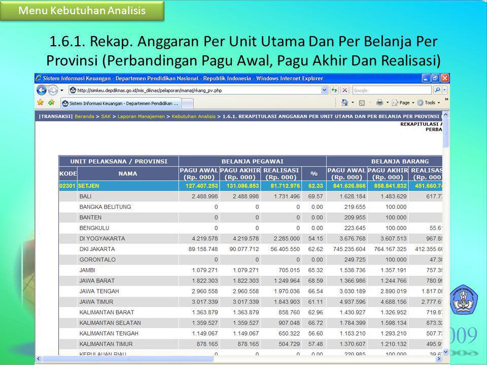 1.6.1. Rekap. Anggaran Per Unit Utama Dan Per Belanja Per Provinsi (Perbandingan Pagu Awal, Pagu Akhir Dan Realisasi) Menu Kebutuhan Analisis
