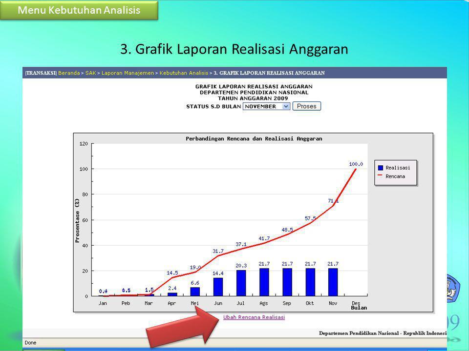 3. Grafik Laporan Realisasi Anggaran Menu Kebutuhan Analisis