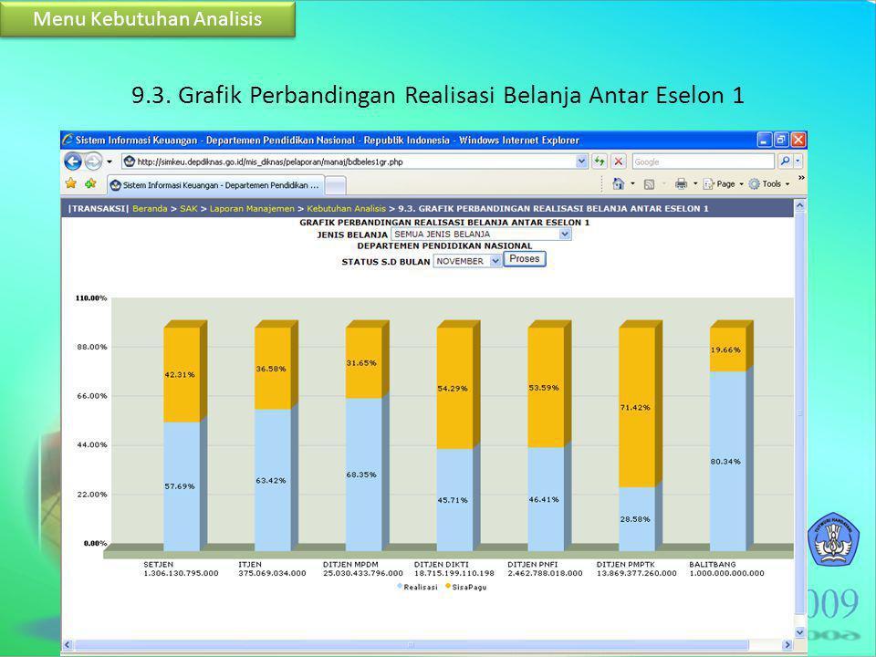 9.3. Grafik Perbandingan Realisasi Belanja Antar Eselon 1 Menu Kebutuhan Analisis