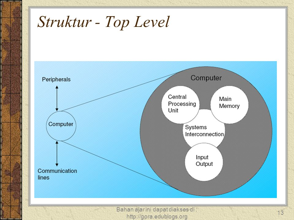 Bahan ajar ini dapat diakses di : http://gora.edublogs.org 13 Struktur - Top Level