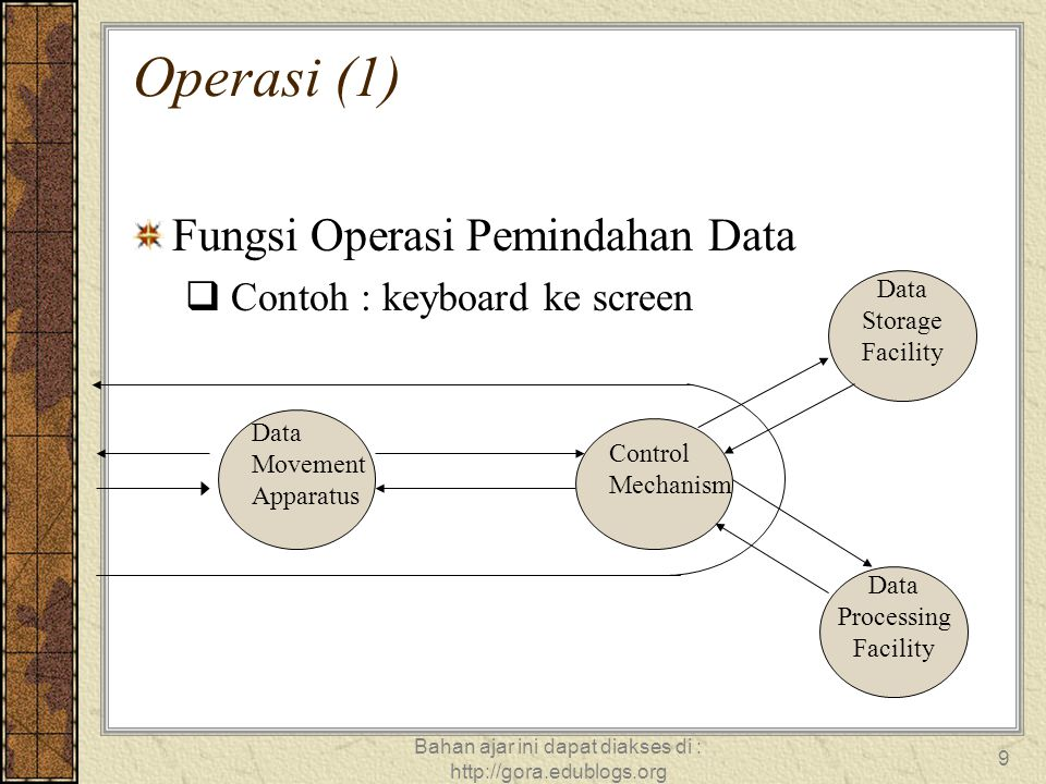 Bahan ajar ini dapat diakses di : http://gora.edublogs.org 9 Operasi (1) Fungsi Operasi Pemindahan Data  Contoh : keyboard ke screen Data Movement Ap