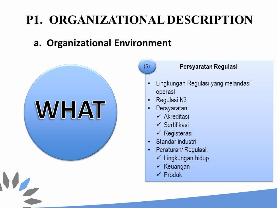6 Persyaratan Regulasi Lingkungan Regulasi yang melandasi operasi Regulasi K3 Persyaratan: Akreditasi Sertifikasi Registerasi Standar industri Peratur