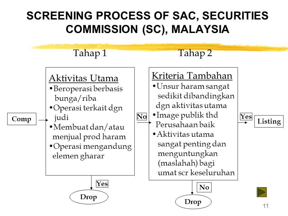 11 SCREENING PROCESS OF SAC, SECURITIES COMMISSION (SC), MALAYSIA Tahap 1 Tahap 2 Aktivitas Utama Beroperasi berbasis bunga/riba Operasi terkait dgn j