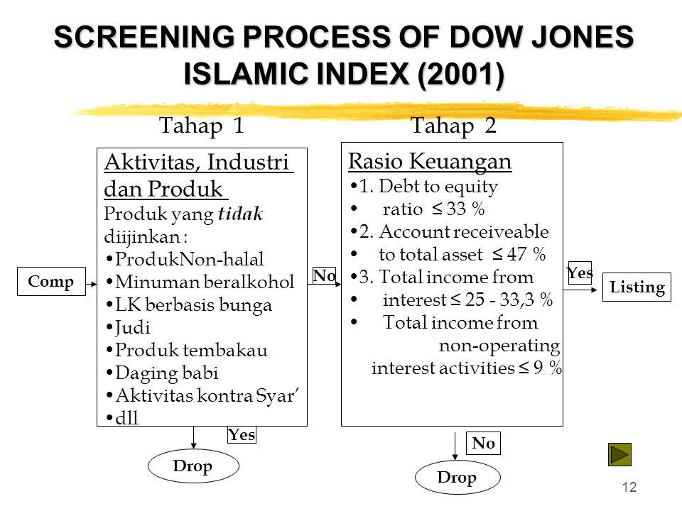 12 SCREENING PROCESS OF DOW JONES ISLAMIC INDEX (2001) Tahap 1 Tahap 2 Aktivitas, Industri dan Produk Produk yang tidak diijinkan : ProdukNon-halal Mi