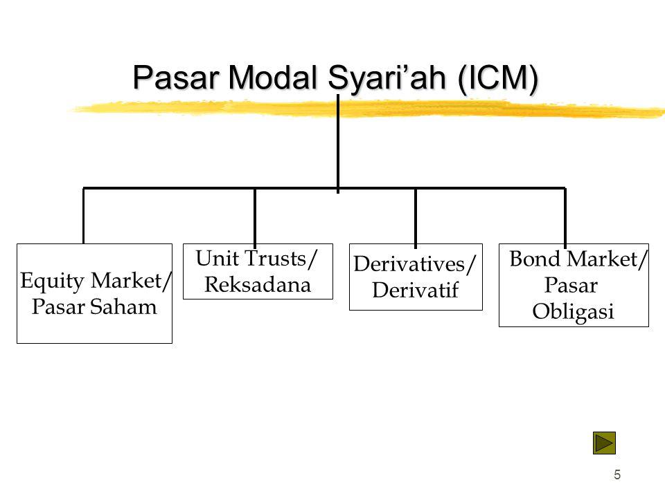 5 Pasar Modal Syari'ah (ICM) Equity Market/ Pasar Saham Unit Trusts/ Reksadana Derivatives/ Derivatif Bond Market/ Pasar Obligasi