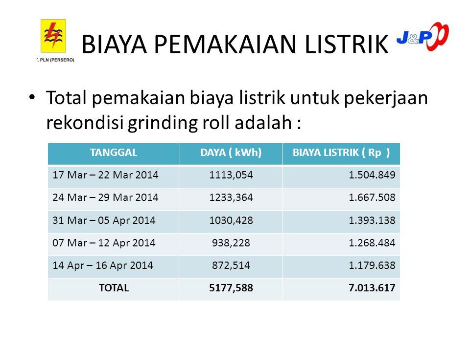 BIAYA PEMAKAIAN LISTRIK Total pemakaian biaya listrik untuk pekerjaan rekondisi grinding roll adalah : TANGGALDAYA ( kWh)BIAYA LISTRIK ( Rp ) 17 Mar – 22 Mar 20141113,0541.504.849 24 Mar – 29 Mar 20141233,3641.667.508 31 Mar – 05 Apr 20141030,4281.393.138 07 Mar – 12 Apr 2014938,2281.268.484 14 Apr – 16 Apr 2014872,5141.179.638 TOTAL5177,5887.013.617