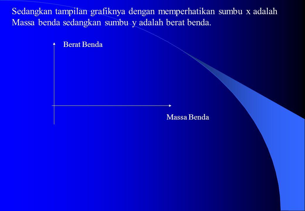 Tabel pengukuran BendaMassa (kg) percepatan Grafitasi (g) m/s 2 Gaya Berat (Newton) I II III IV V