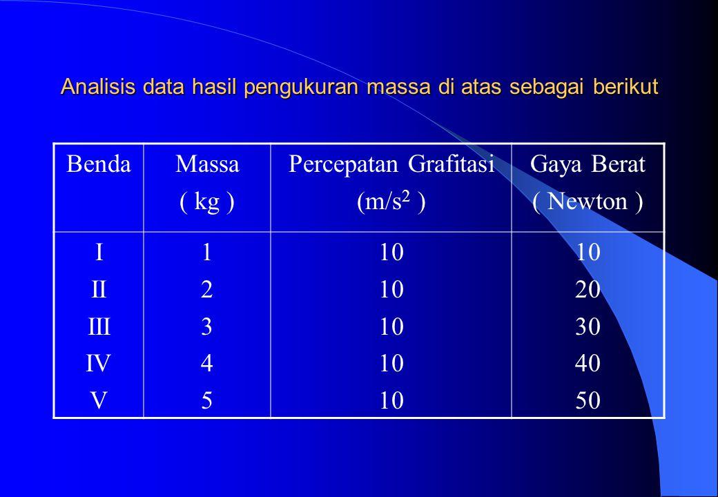 Sedangkan tampilan grafiknya dengan memperhatikan sumbu x adalah Massa benda sedangkan sumbu y adalah berat benda.