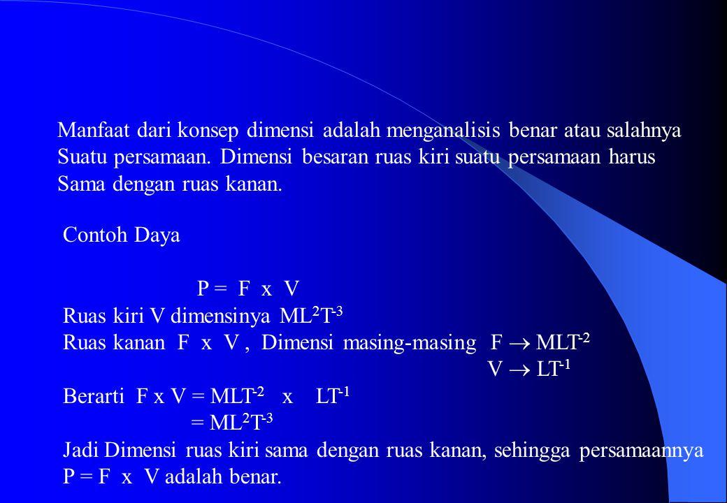 Dimensi besaran-besaran di atas sebagai berikut : Besaran TurunanDimensi Luas Volume Gaya Tekanan Massa jenis Usaha Daya L 2 L 3 MLT -2 ML -1 T -2 ML -3 ML 2 T -2 ML 2 T -3