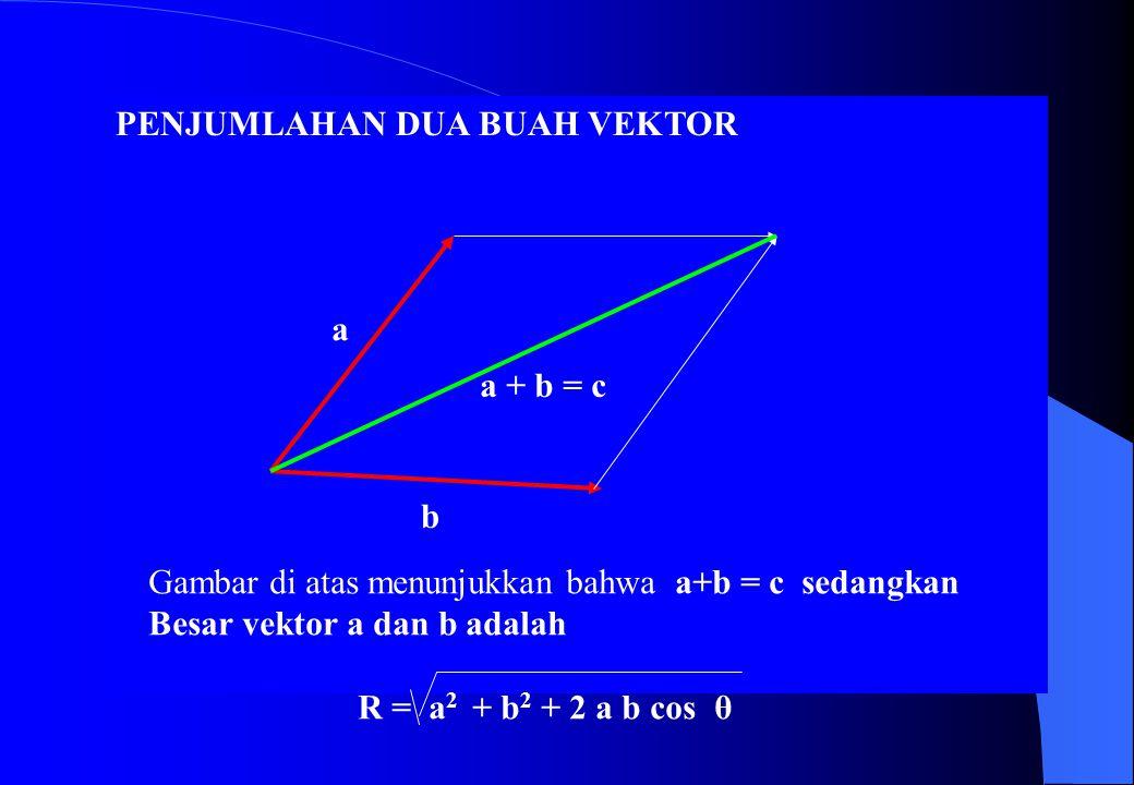 Manfaat dari konsep dimensi adalah menganalisis benar atau salahnya Suatu persamaan.
