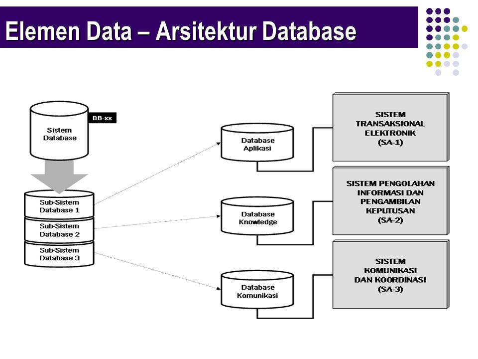 Elemen Data – Arsitektur Database