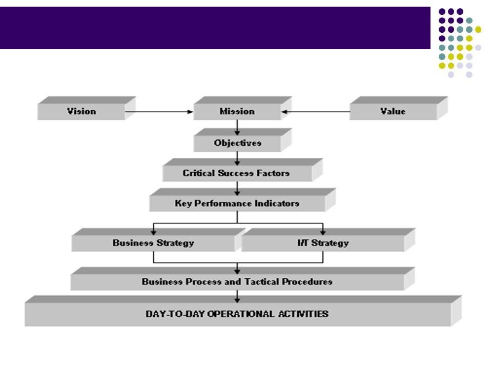 Bab II. Kebutuhan Sistem Informasi Menentukan Stakeholder Informasi