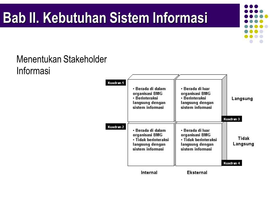 Pengumpulan Informasi Pengolahan Informasi Distribusi Informasi Perangkat Lunak Aplikasi Perangkat Keras Basis Data Jaringan Komputer & Perangkat Komunikasi Analisa Rantai Nilai Aktivitas dan Proses Hasil kajian ini menentukan bagaimana alur & distribusi Informasi dilakukan