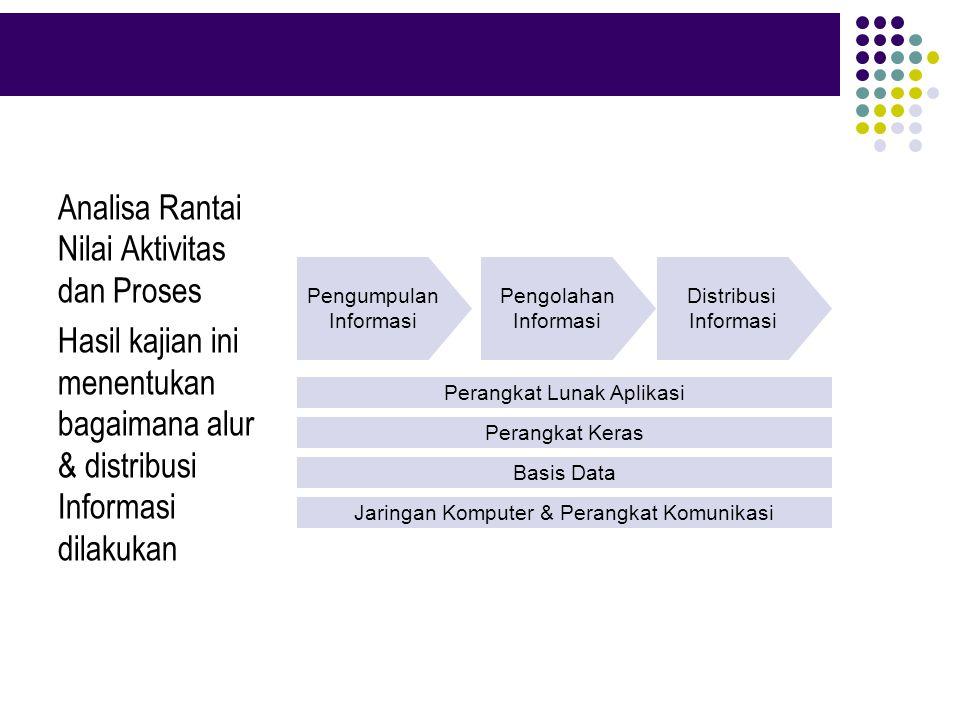 Pengumpulan Informasi Pengolahan Informasi Distribusi Informasi Perangkat Lunak Aplikasi Perangkat Keras Basis Data Jaringan Komputer & Perangkat Komu