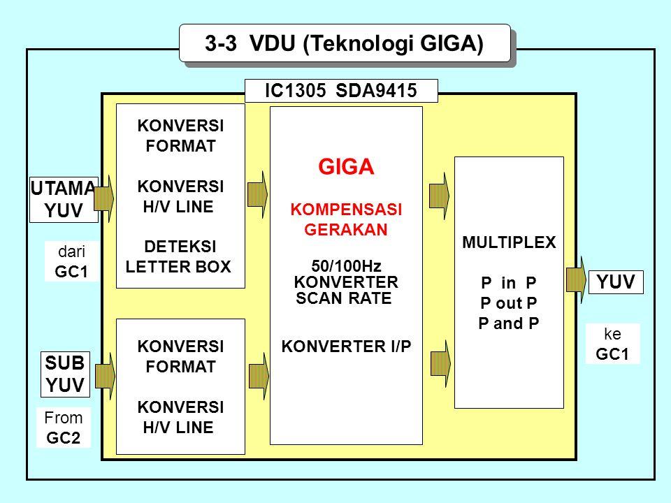 3-3 VDU (Teknologi GIGA) UTAMA YUV GIGA KOMPENSASI GERAKAN 50/100Hz KONVERTER SCAN RATE KONVERTER I/P KONVERSI FORMAT KONVERSI H/V LINE DETEKSI LETTER