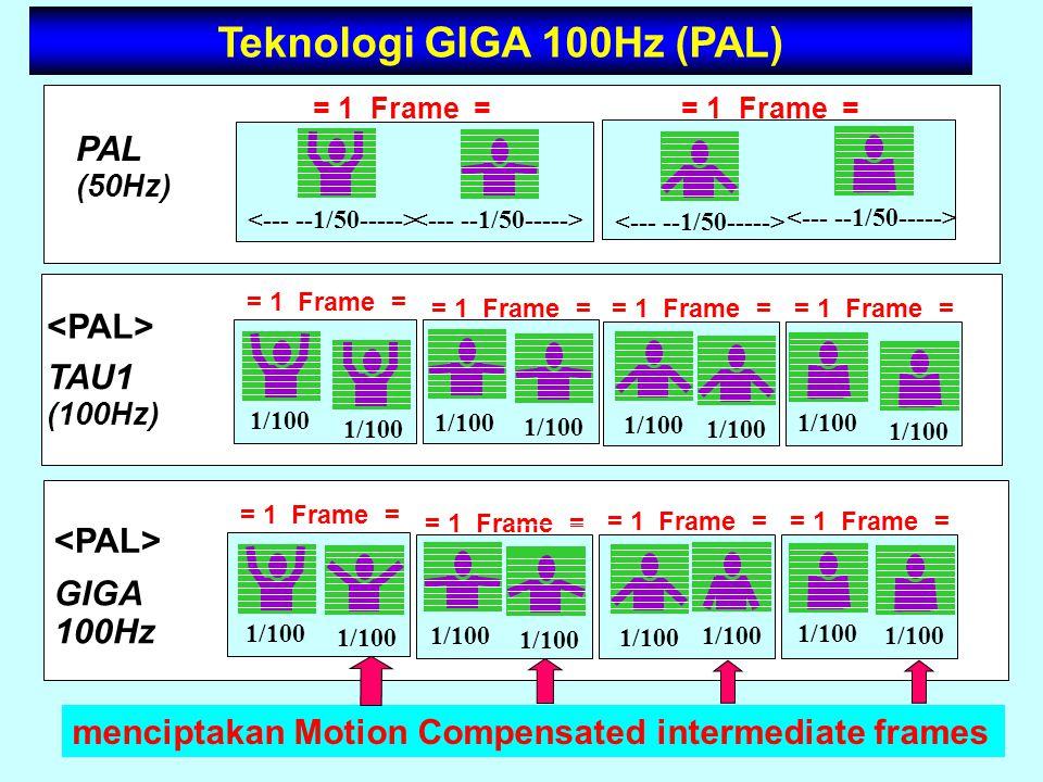 Teknologi GIGA 100Hz (PAL) GIGA 100Hz TAU1 (100Hz) PAL (50Hz) = 1 Frame = = 1 Frame = 1/100 = 1 Frame = 1/100 = 1 Frame = 1/100 = 1 Frame = 1/100 1/10