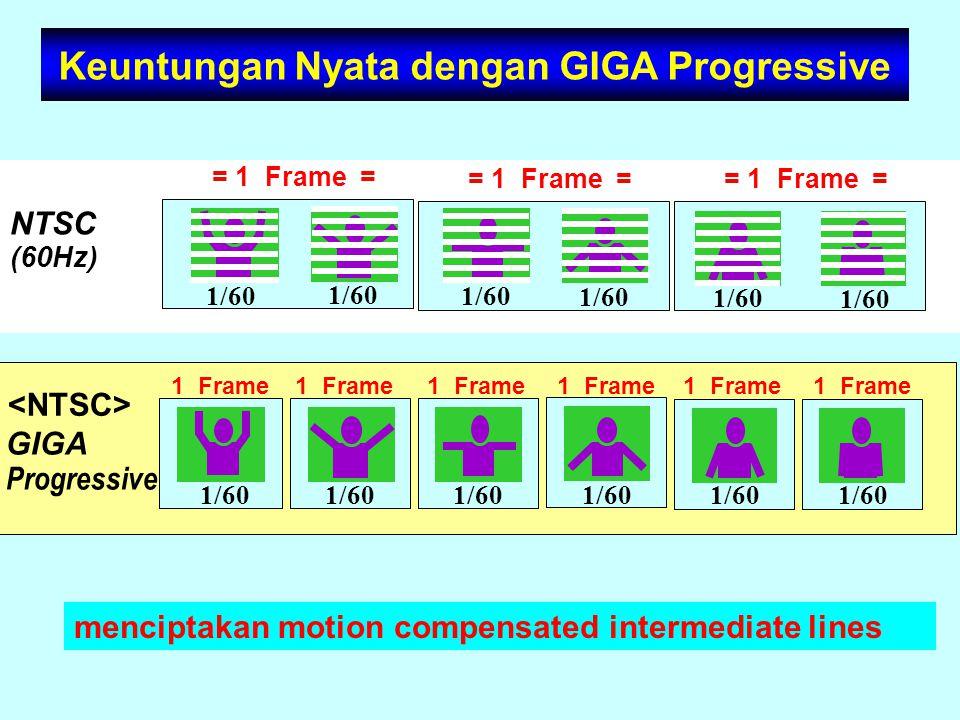 NTSC (60Hz) = 1 Frame = GIGA Progressive Keuntungan Nyata dengan GIGA Progressive menciptakan motion compensated intermediate lines = 1 Frame = 1/60 1